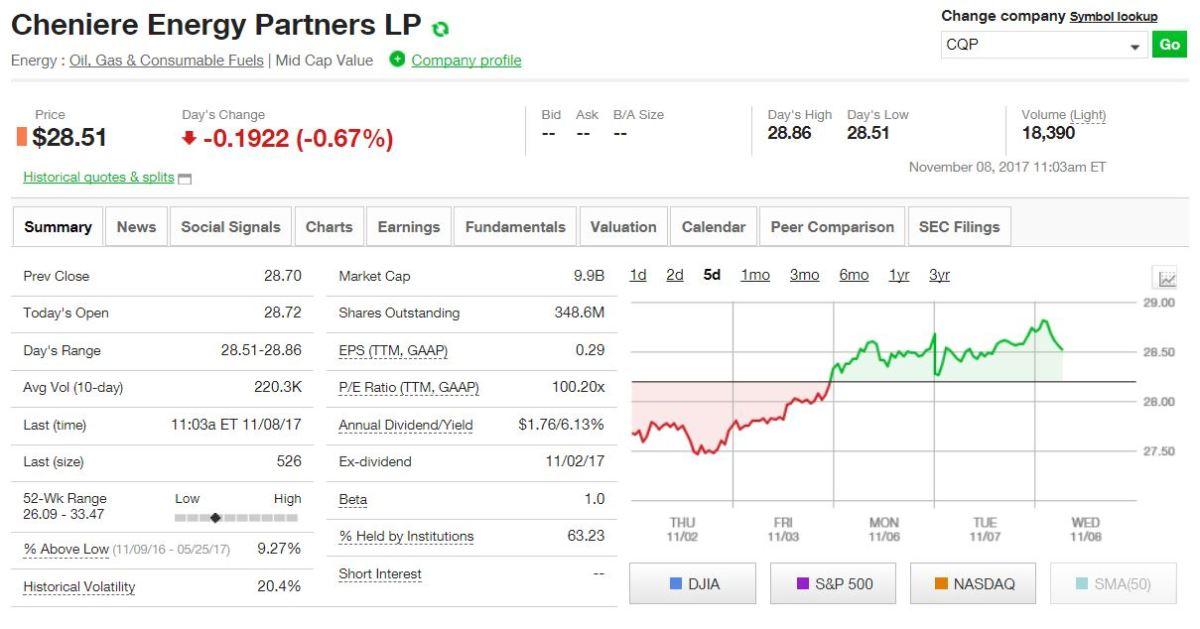 Cheniere Energy Partners, L.P.是由Cheniere Energy, Inc.成立的有限合伙企业。该公司通过Sabine Pass液化天然气终端部分的液化和再气化操作进行业务。