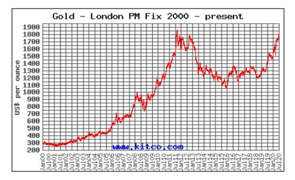 The Spot price of gold from 2000 to July 2020.