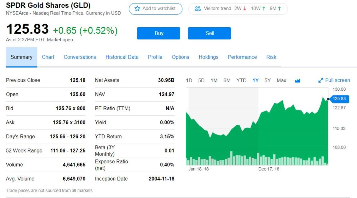 Yahoo Finance page on GLD.