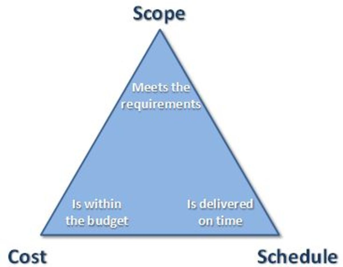 The iron triangle in project management illustrates how if any one of the scope, schedule, or cost elements of a project changes, then the other two elements change as well.