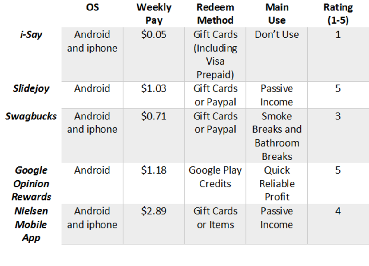 Weekly payouts from apps.