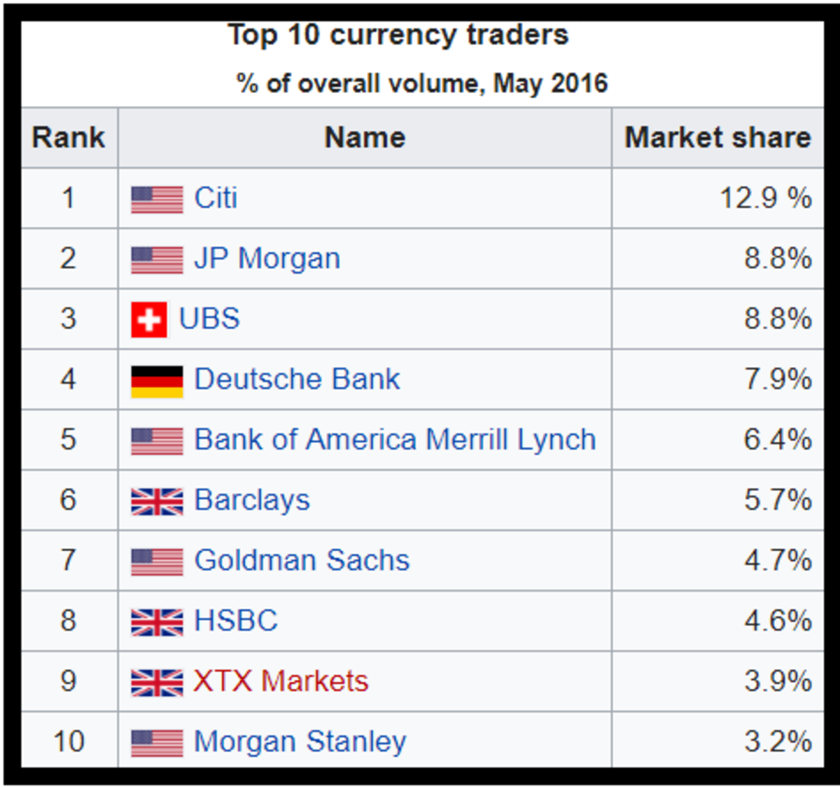Degree of activity by top ten speculators in terms of foreign exchange.