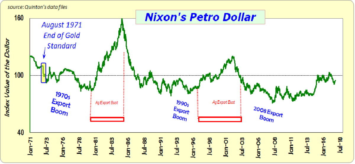 The roller-coaster ride since the dollar was taken off the gold standard.