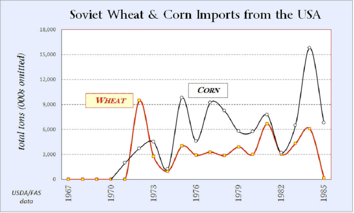 Soviet grain purchases from the US persisted all through the 1970s