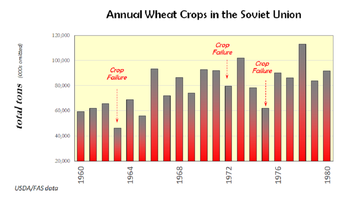 Wheat production in the Soviet Union stumbled from time to time during the 1960s and 1970s