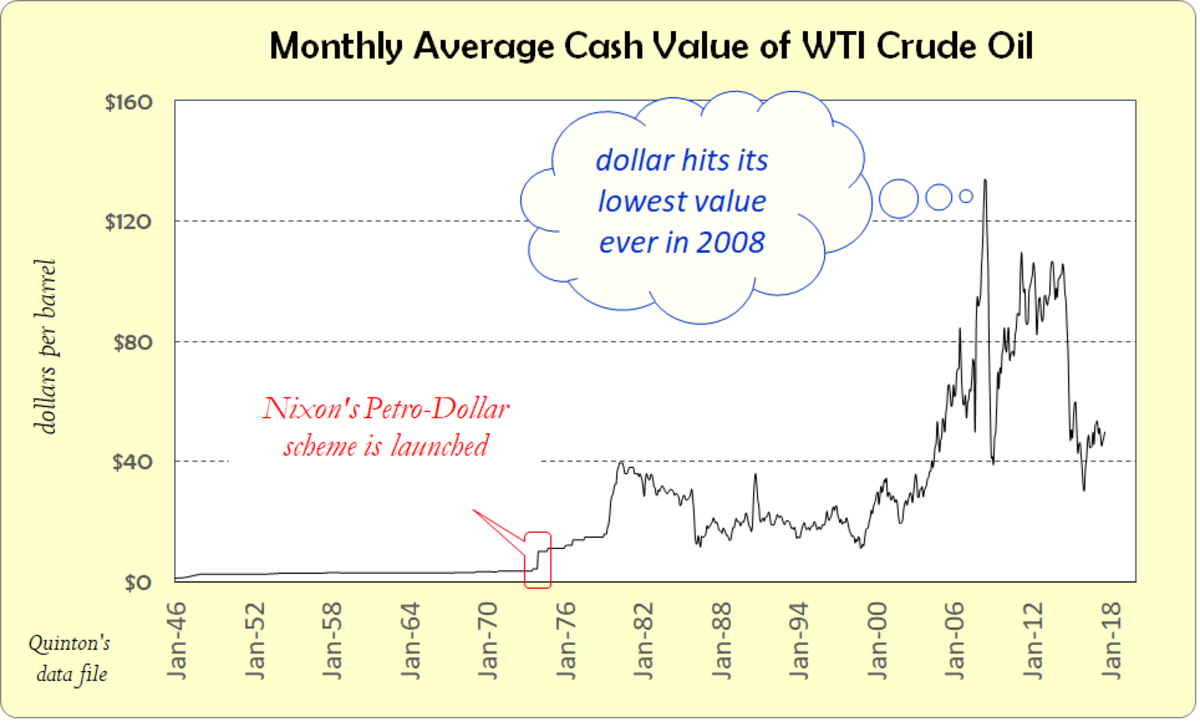 Crude oil price history likewise tells the tale of the sinking dollar