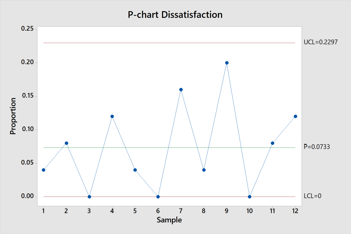 When using P-Charts, we are dealing with nonconforming units in a sample. Since non-conforming units can't be less than zero the lower control limit on a P-Chart must be zero.