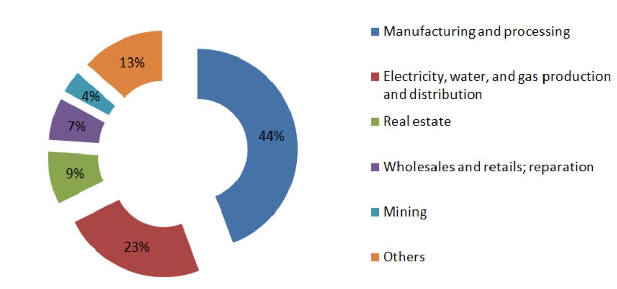 FDI inflow into Vietnam in 2017 by sectors.