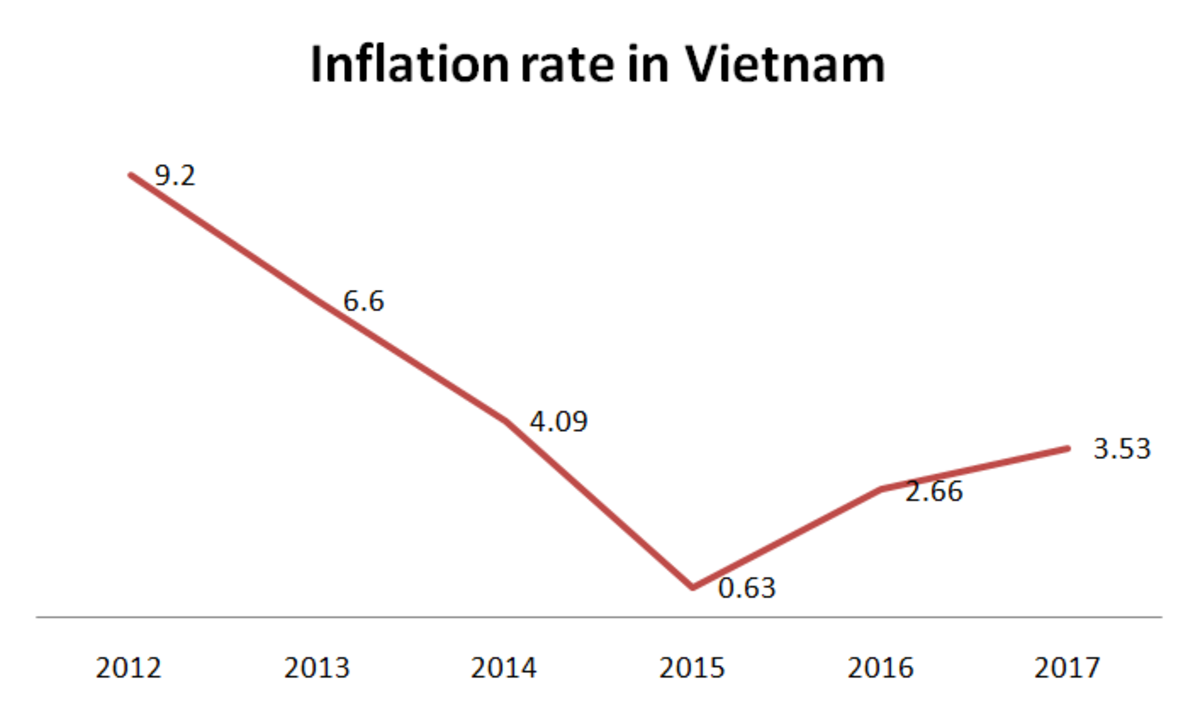 Inflation Rate in Vietnam