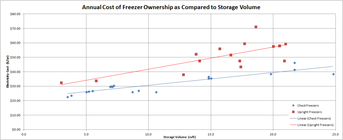 Annual Cost of Freezer Ownership as Compared to Storage Volume