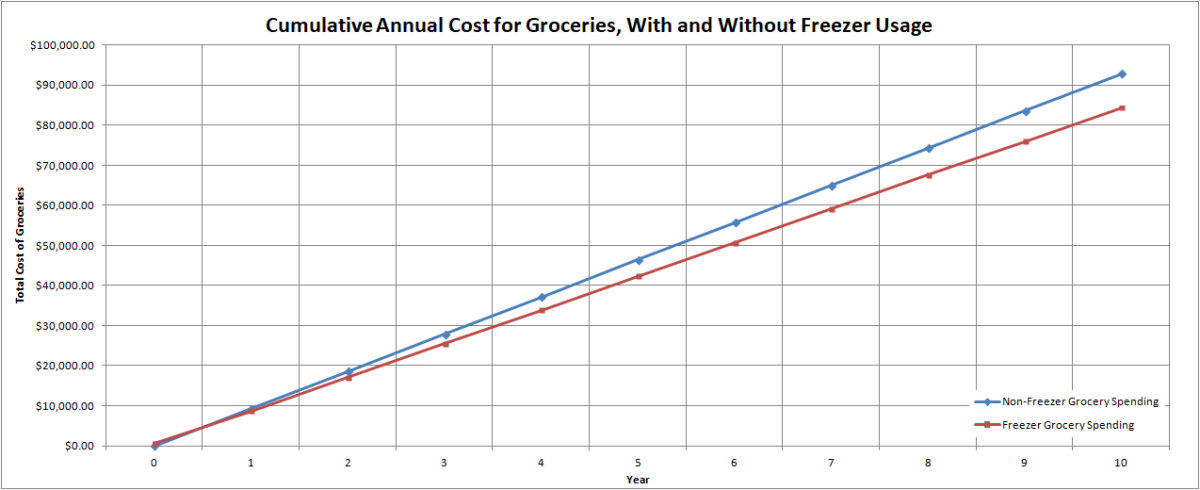 Cumulative Annual Cost for Groceries, With and Without Freezer Usage