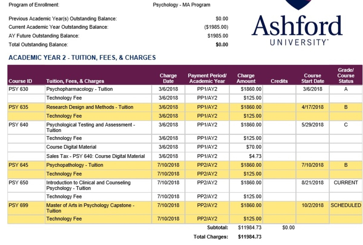 A sample of the accumulation of some of my classes, and their respective costs and fees