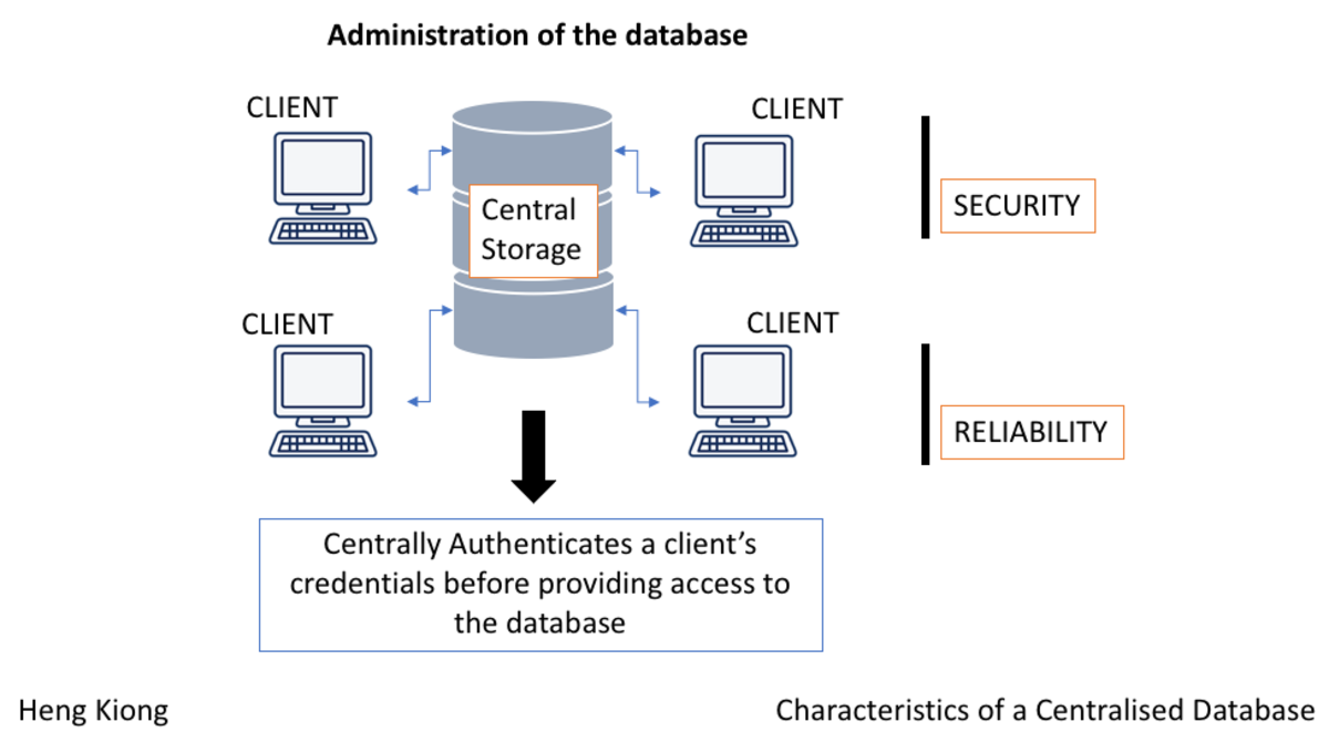 Characteristics of a centralised database.
