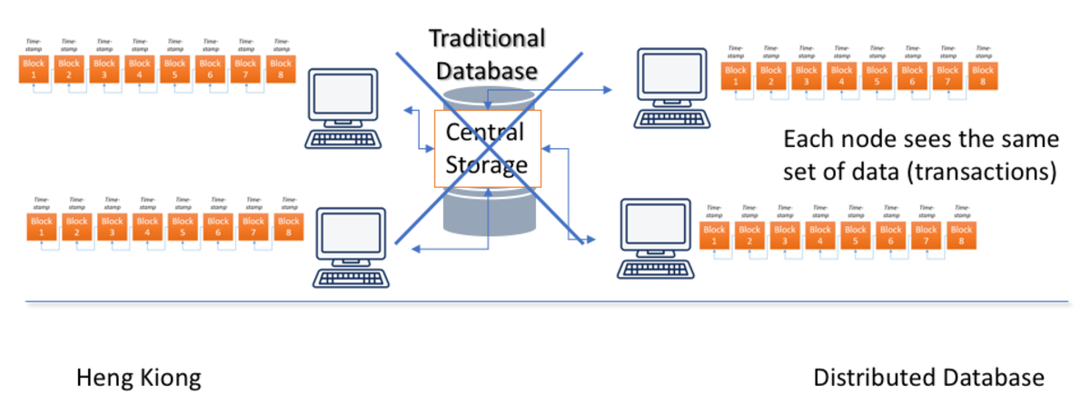 A distributed database: no need for an intermediary.