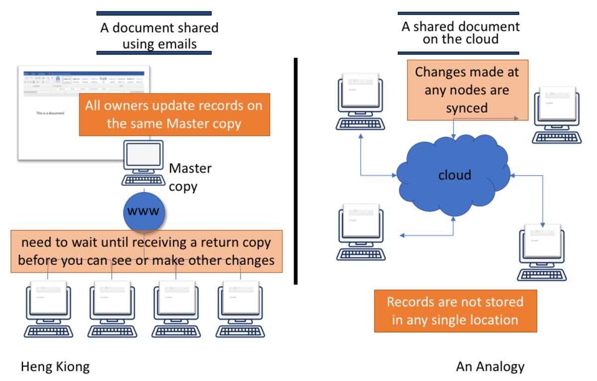 An analogy: centrally stored document vs. cloud-based collaboration.