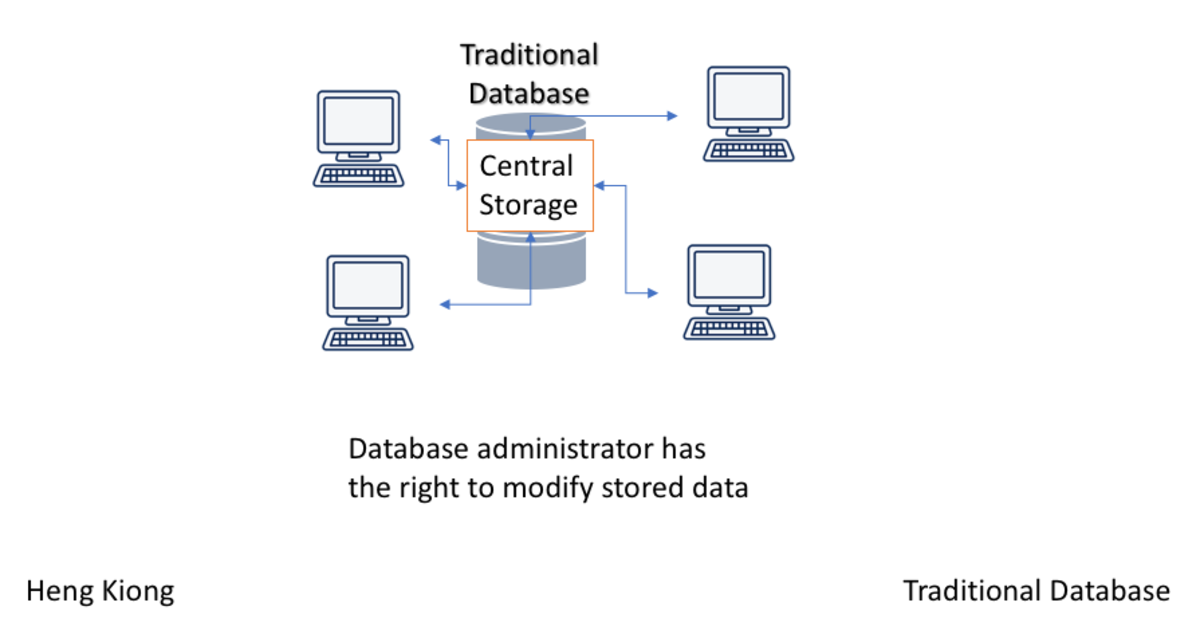 A centralised database: central storage.