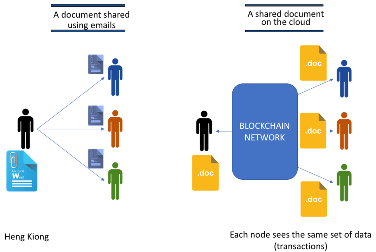A blockchain is a distributed ledger not controlled by a single authority.