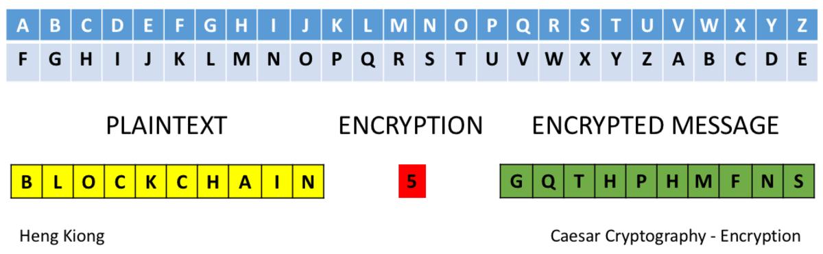 Caesar cryptography encryption.