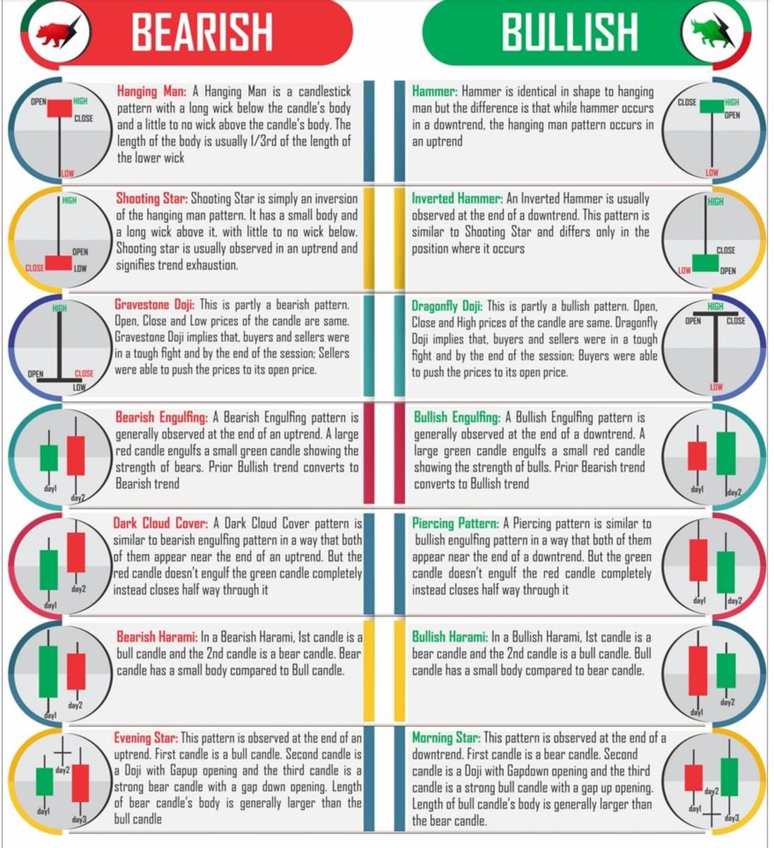 Basic candlestick patterns are either bullish, bearish or dojis.