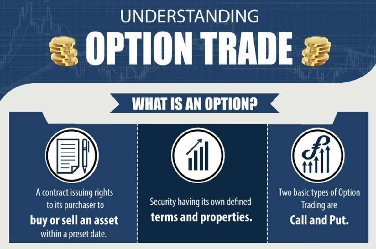 An infographic about option trade.