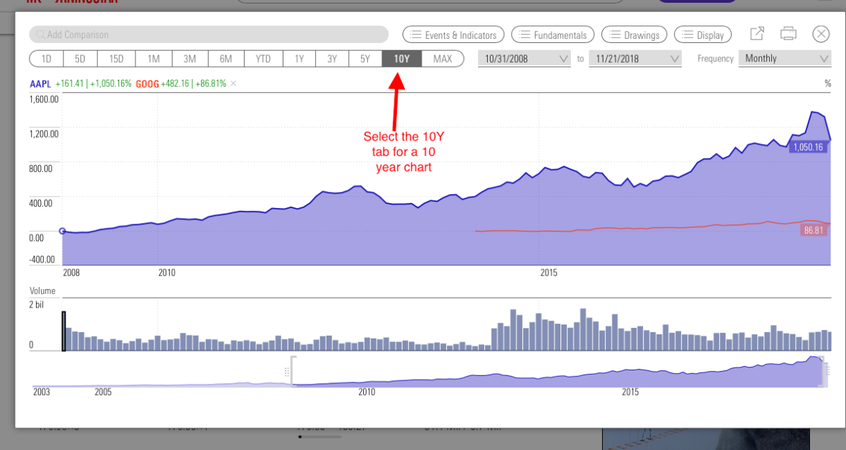 Select the 10Y tab for a 10 year chart