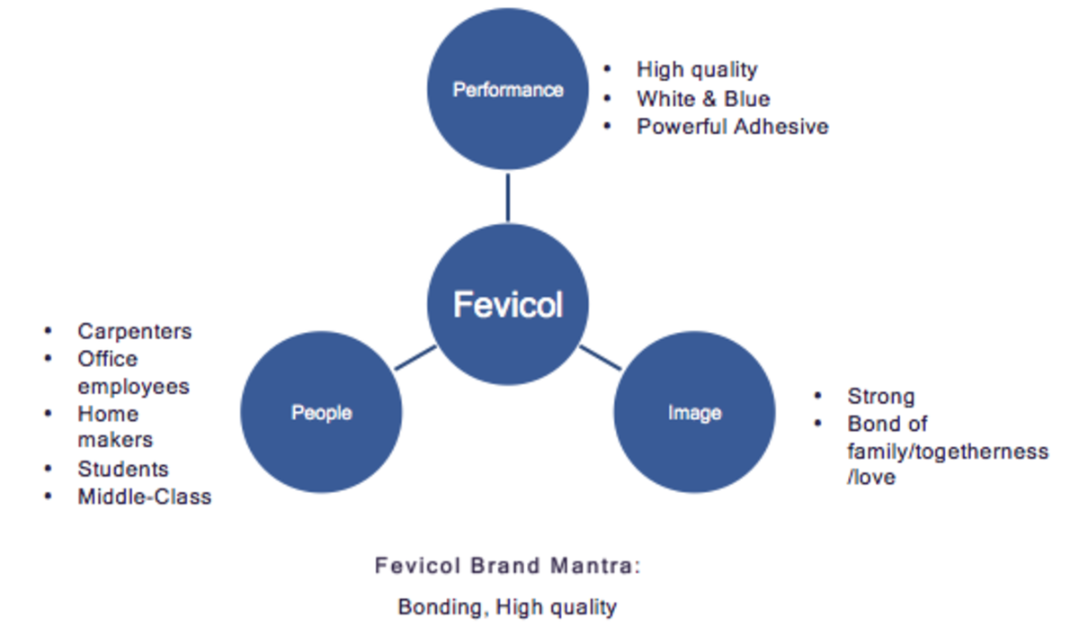 Figure 7 Fevicol Mental Map