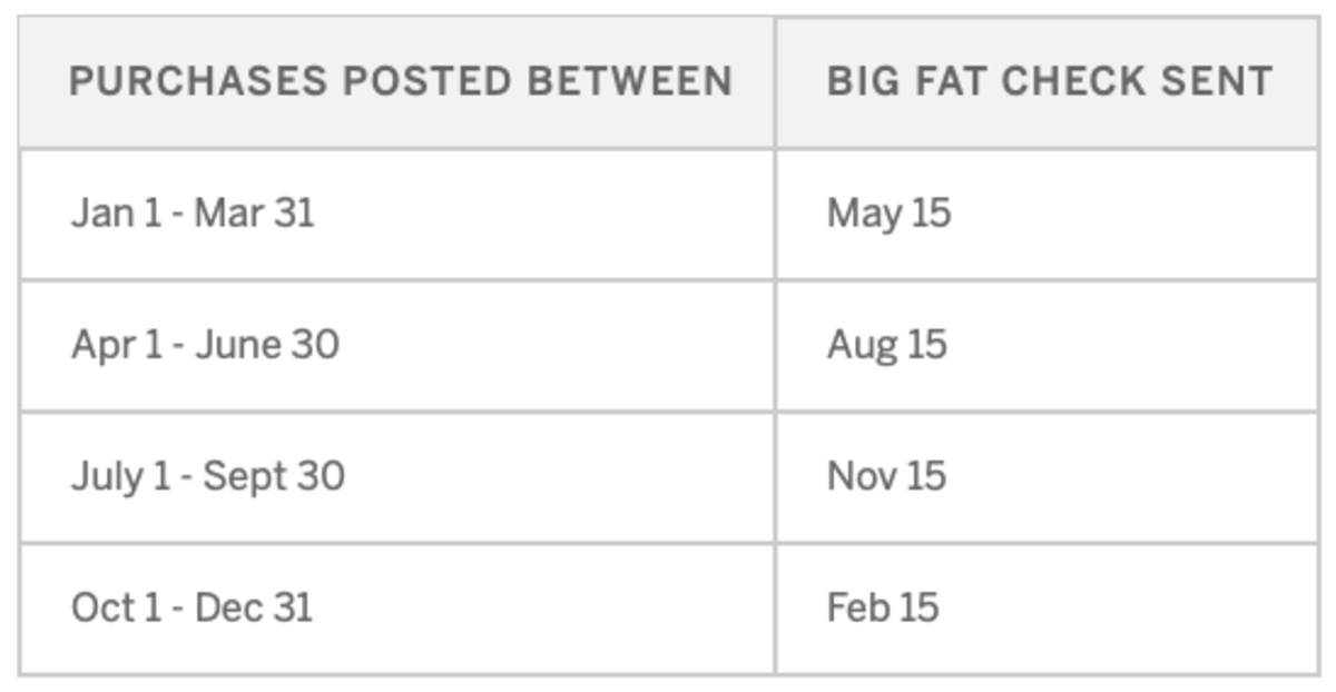 These are the dates your big fat check is sent.
