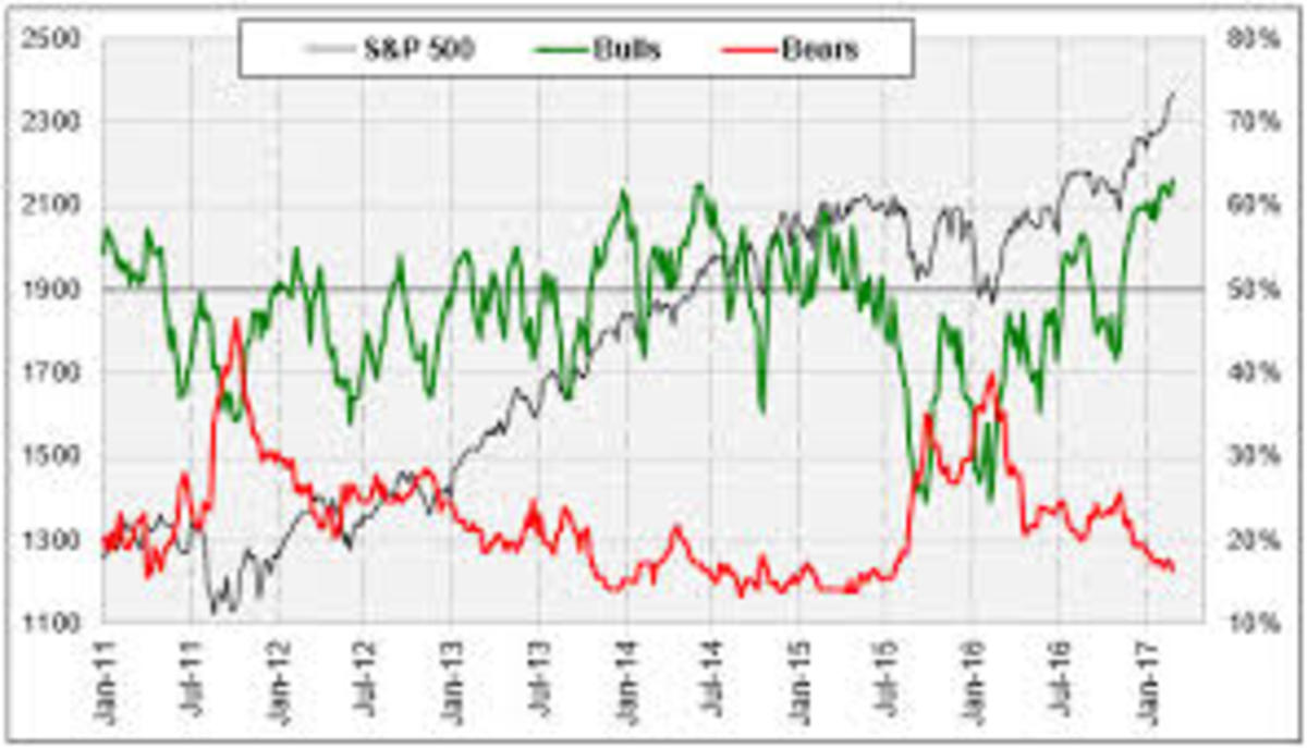 As can be seen in the above chart, the bottom of dips in the S&P 500 (grey line) coincide with times when bearish sentiment (red line) exceeded bullish sentiment (green line).
