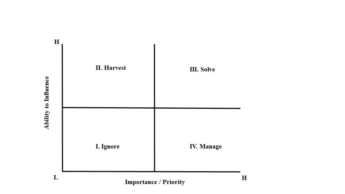 Problem Category Model by FJG