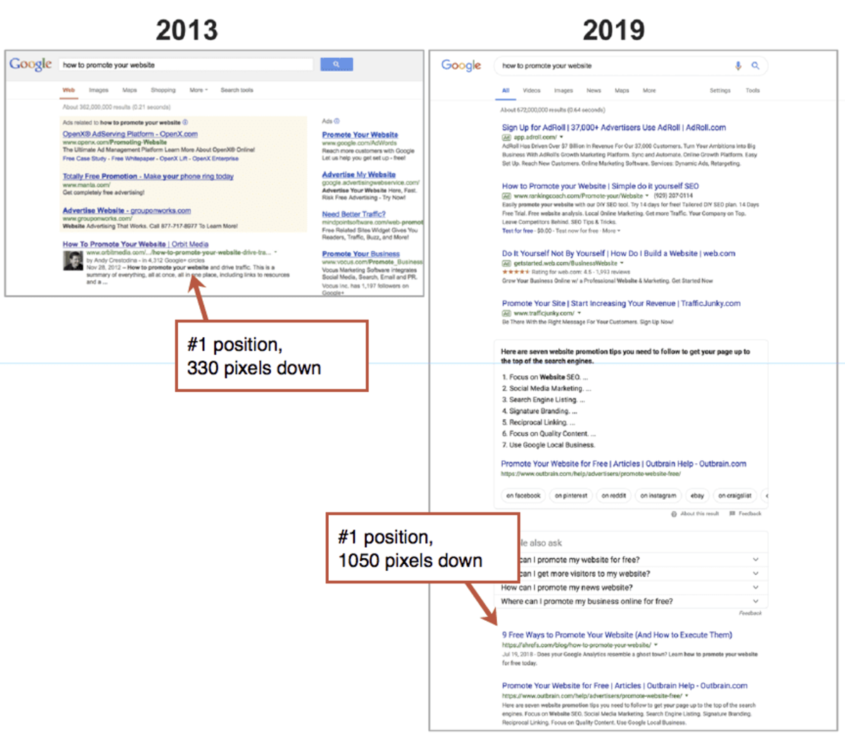 If you look at what a search result page looked like five years ago, it's vastly different than what it looks like today.