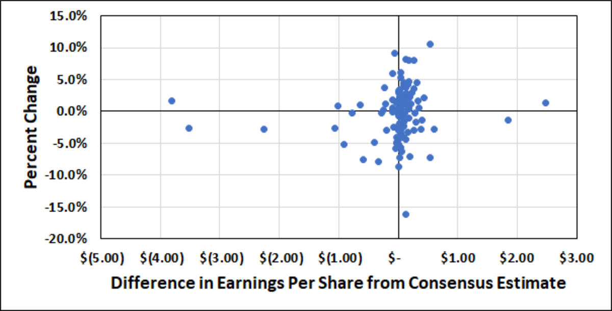 Individual stock share price changes vs. earnings data