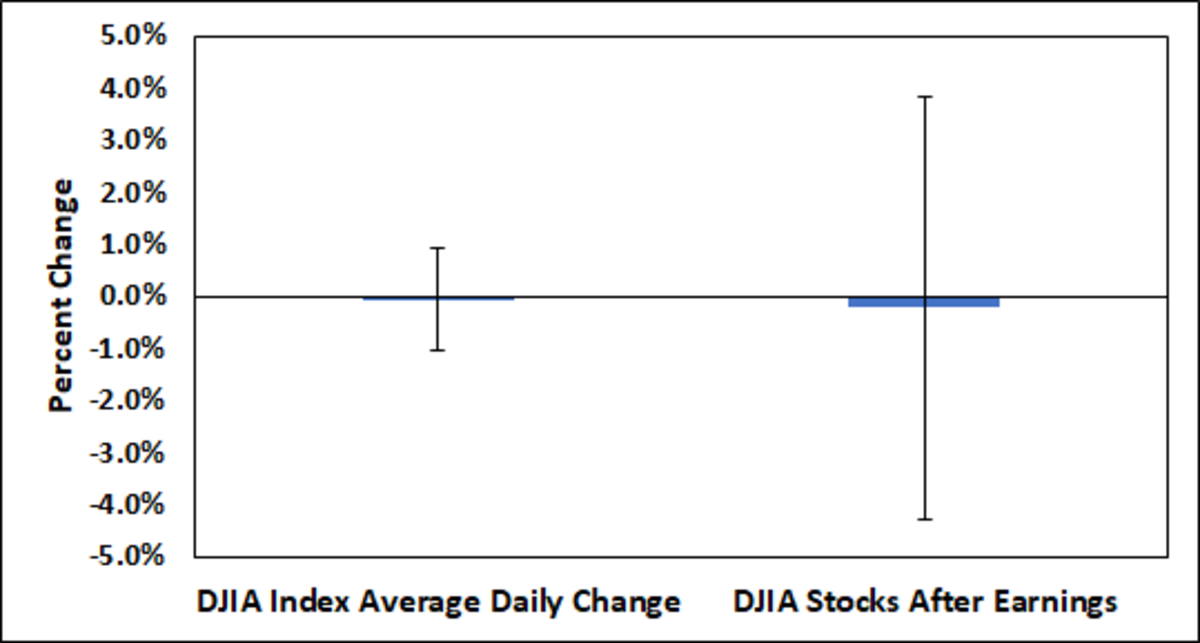 There is essentially no average change in stock prices after earnings are released compared to the average index daily price change.