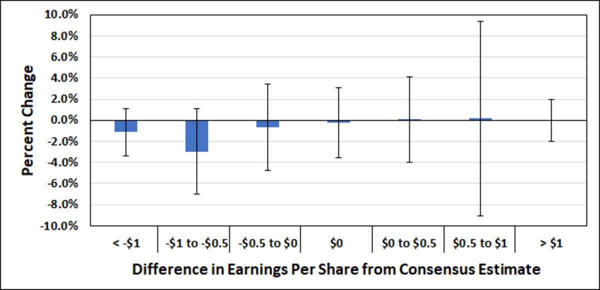 Histogram of share price changes vs. earnings data