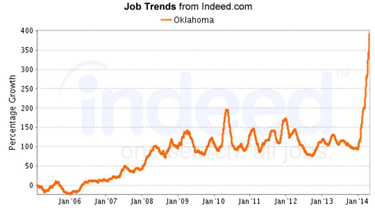 101,000 jobs July 2014. Job Advertisements Doubled from 2009 - 2013 and 2013 - 2014