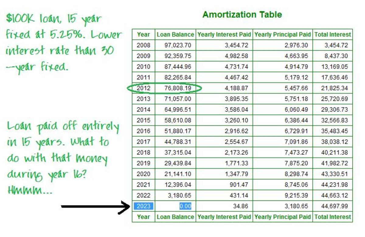这个贷款的还款更高,为$803.88。如果你的预算中没有空间,这可能是一个巨大的财务错误……但是,如果你有足够的钱支付更高的支付,你就可以在5年内多获得2万美元的权益。