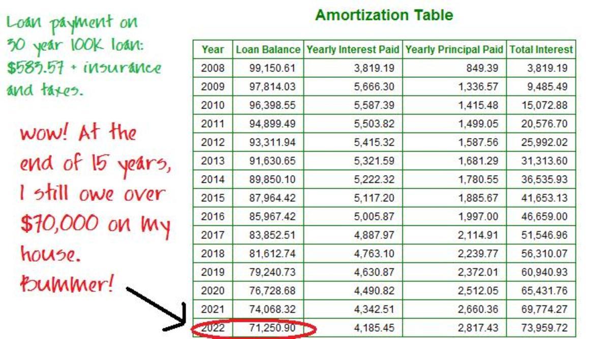 如果是30年期的贷款,在头5年里你只会增加5000美元的权益。如果你在最初的3-5年里搬家,你将没有什么收获。