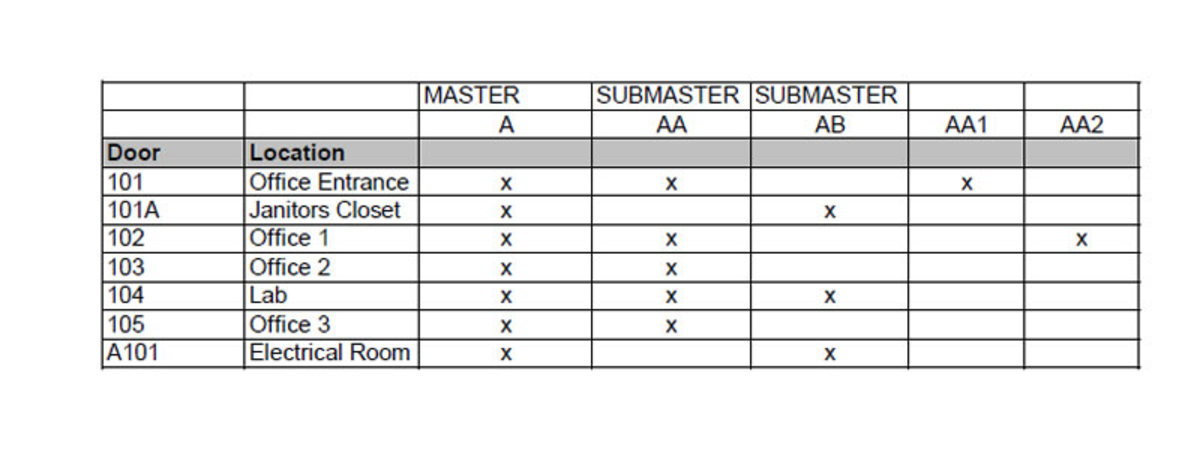Partial spreadsheet for a master key system.