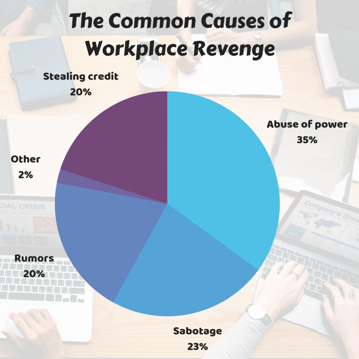 Information adapted from: http://www.hrmorning.com/revenge-in-the-workplace-top-10-ways-employees-get-back-at-each-other/