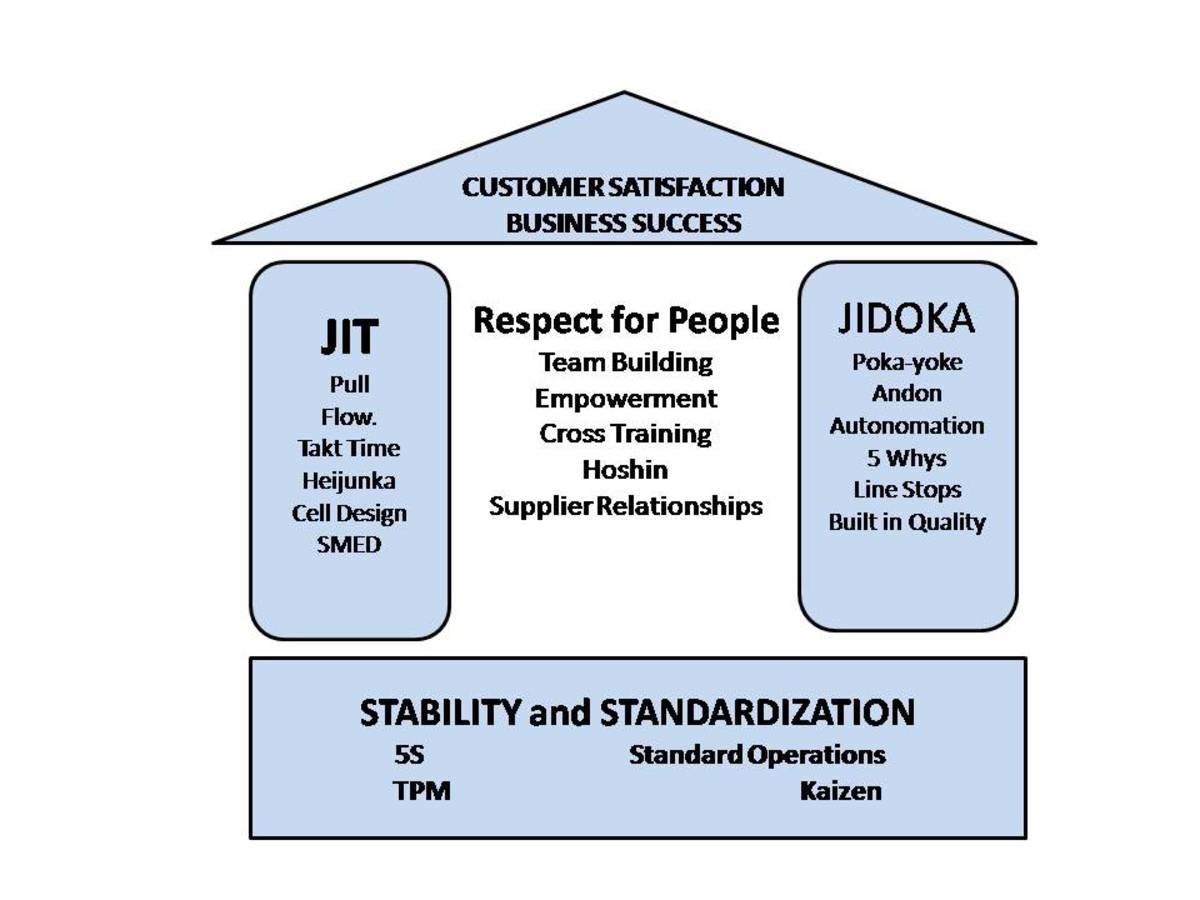 精益是建立在5S和TPM的坚实基础上的JIT, Jidoka和对人的尊重