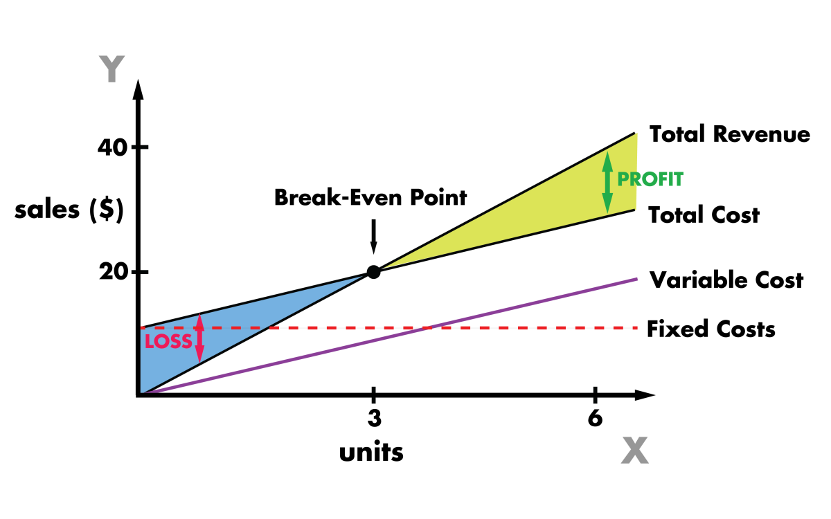 An example of a break-even analysis.