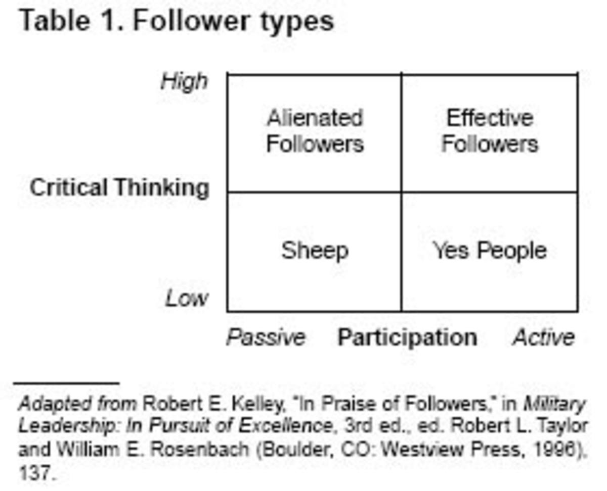 Leadership vs. Followership
