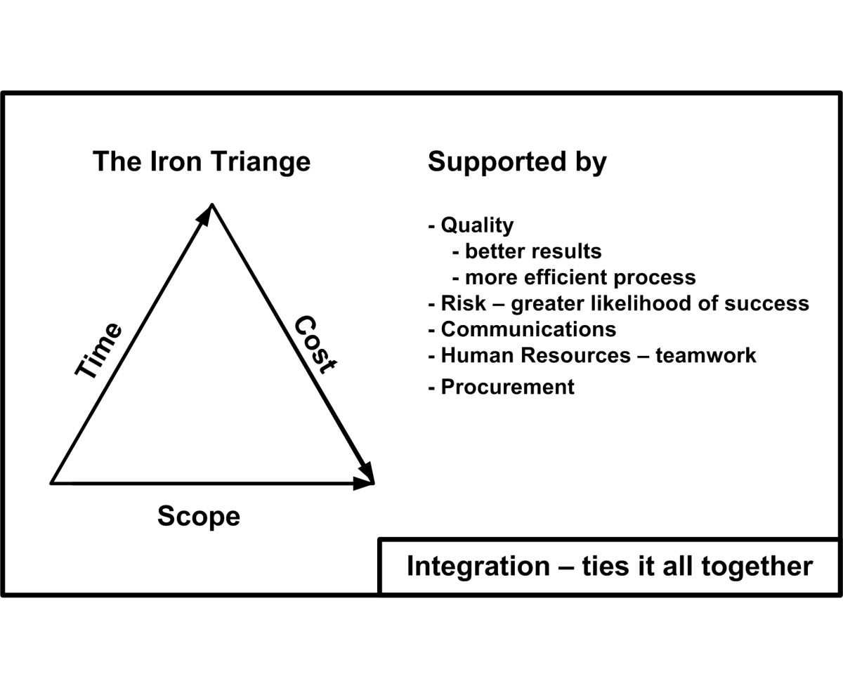This shows how the nine areas, or nine issues to manage, for project success, relate to one another. Results (r) factors depend on Process (p) factors, and Integration ties it all together.