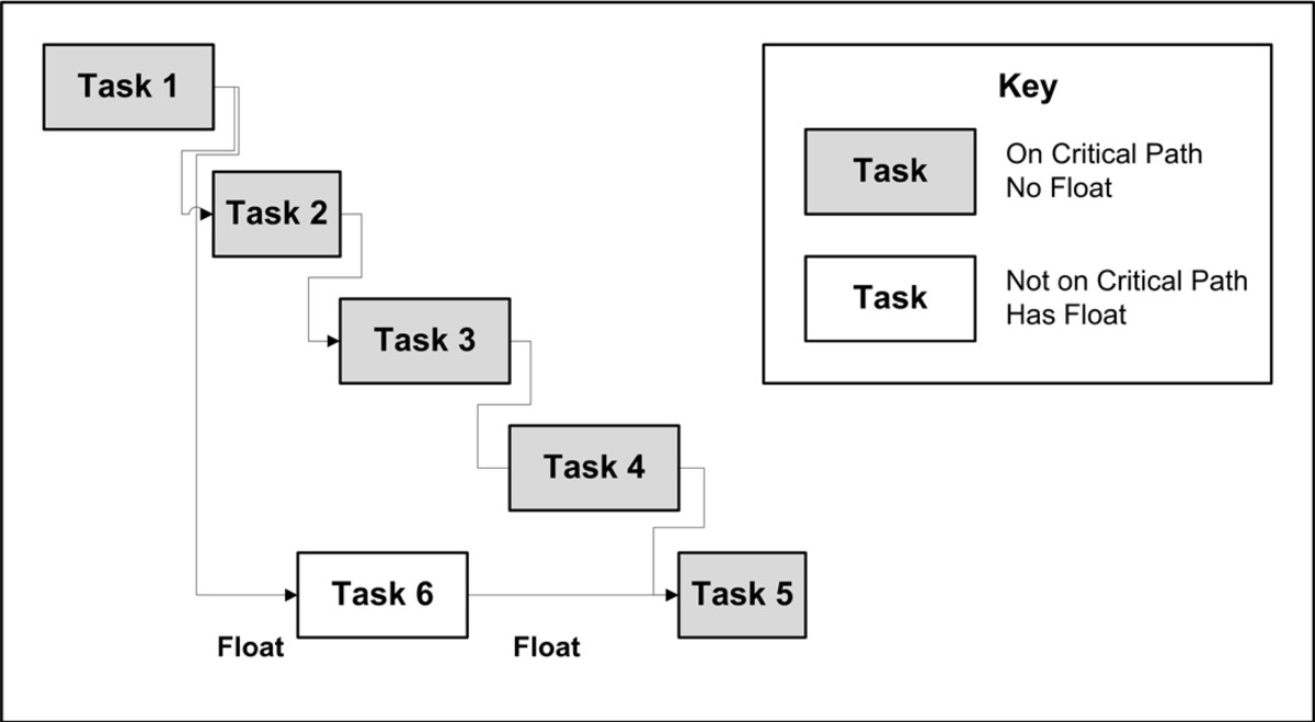 This simplified PERT chart shows Tasks 1 - 5, each of which can't start until the prior task is complete, on the critical path, and Task 6, which must be done after Task 1 and before Task 5, with float