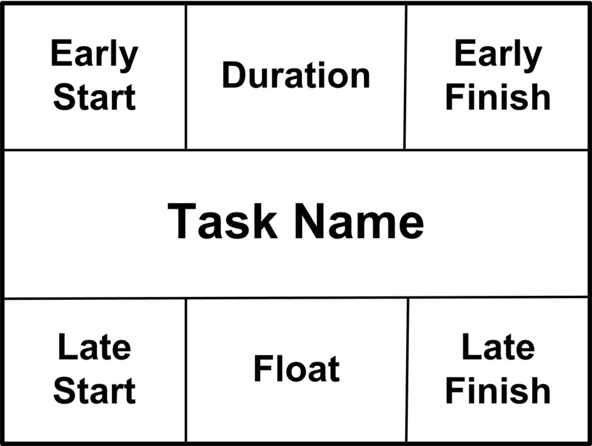 这是Pert图表上单个节点的格式。每个活动都获取一个节点。在过去,项目经理使用这些来加上项目时间表 -