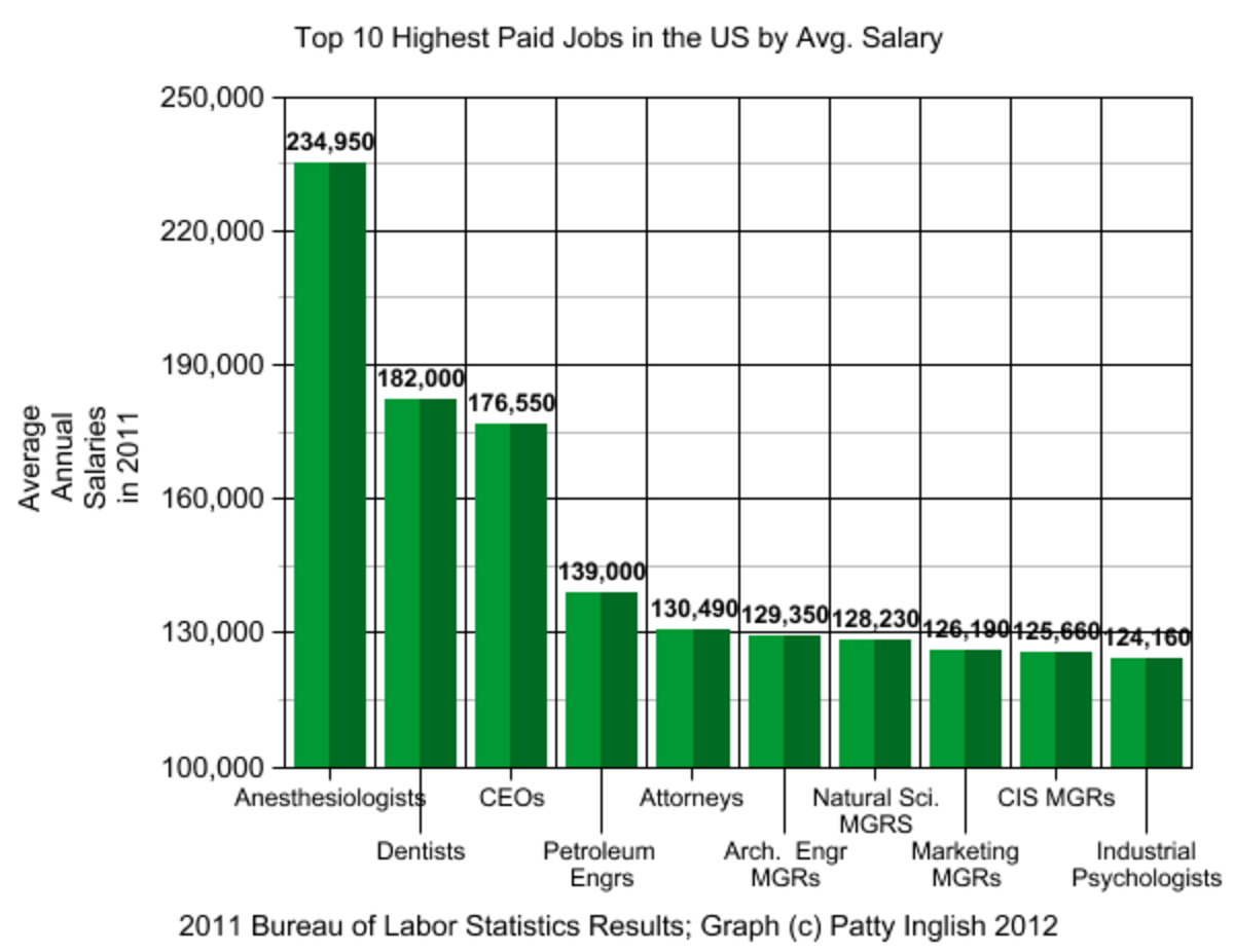 Figure 1 average salaries of the nation s top 10 high paid jobs