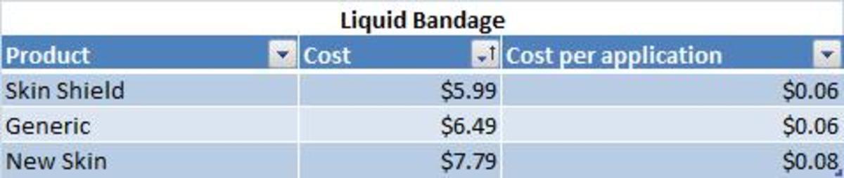 Table of Liquid Bandage cost