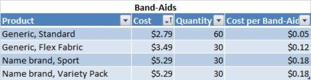 Table of Band-aid cost