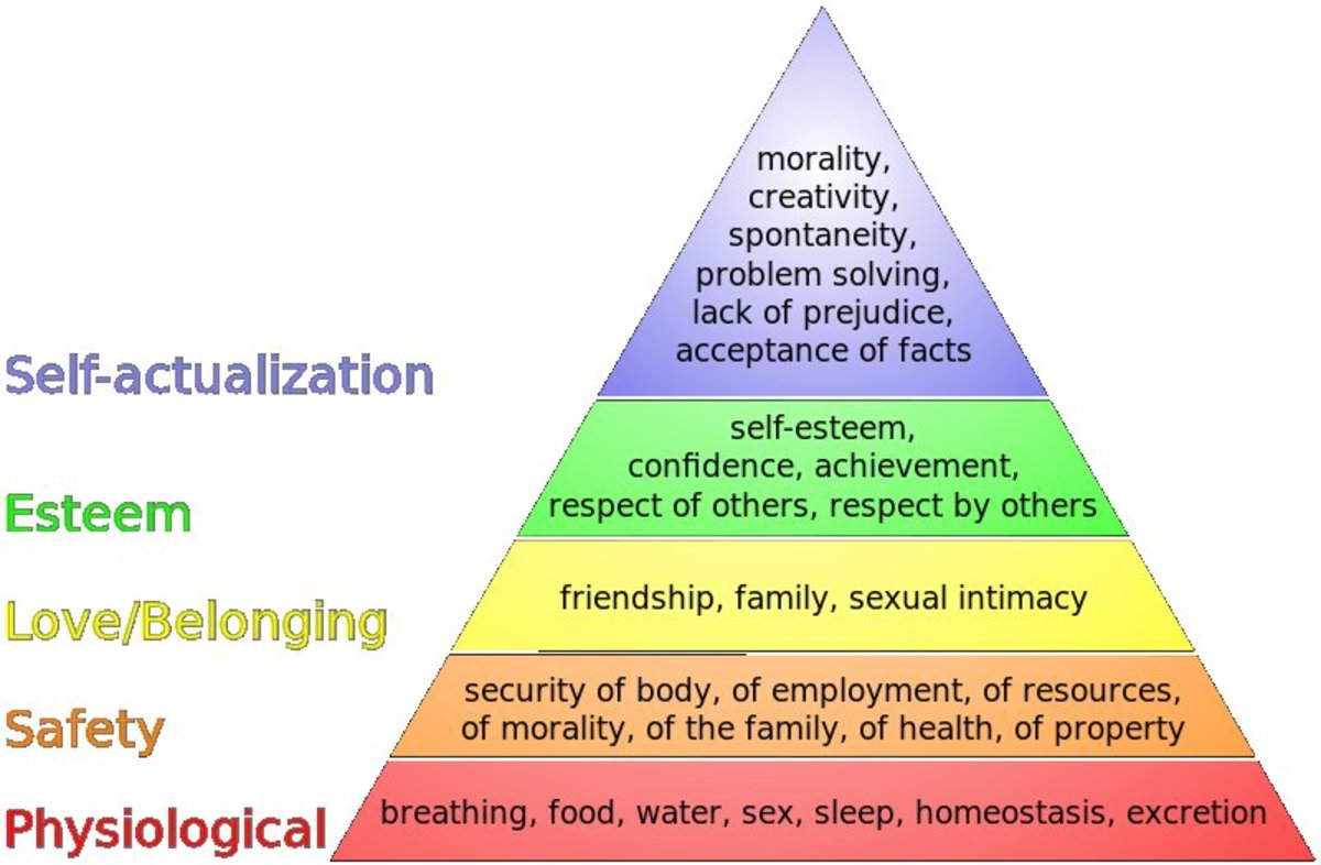 Maslow's Hierarchy of Needs, by Abraham Maslow (1943). Believed human motivation is based on the seeking of fulfillment and change through personal growth.