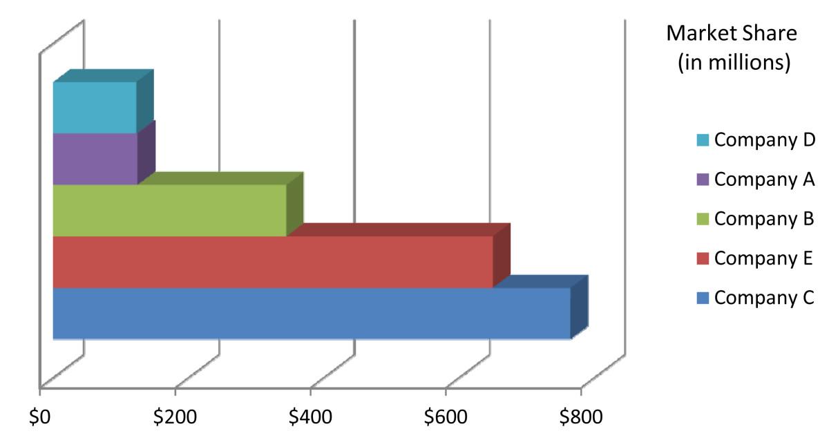 市场份额排名显示为条形图。排名显示竞争对手他们主宰的大部分市场,以及他们可能需要在收入中获得更多,以获得更大的市场份额。