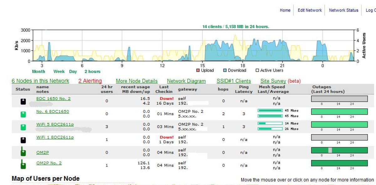 This is a screenshot of the Cloudtrax Dashboard which shows each node on the network, its status, mesh speed and user info.  (Click image for larger version).